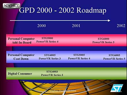 STMicro Roadmap 2000-2002 - CLICK TO ENLARGE